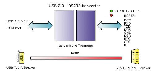 USB RS232 Konverter Adapter Kabel - 4N-GALAXY, CAN LWL RS232 RS485 ...